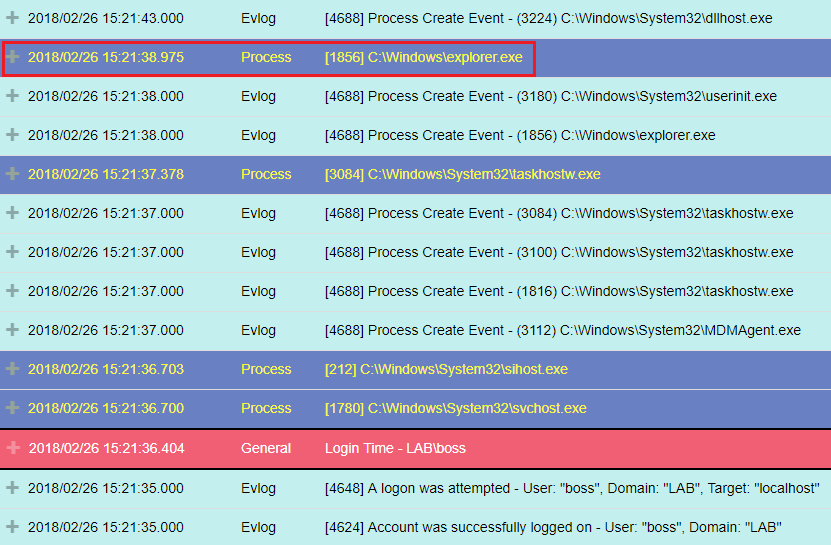 "Execution of explorer.exe, after a user (""boss"") logged in, as seen in a timeline view - Illusive.png"