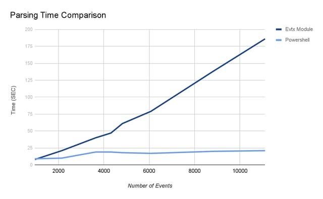 Illusive Networks parsing time comparison for evtx file improving cyber investigation visualization.png