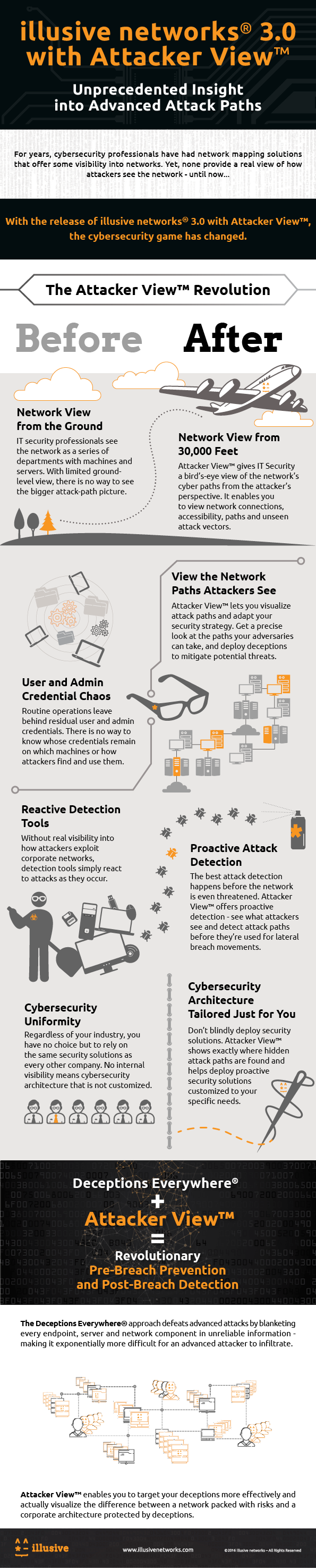 cyber Attacker_View_Inforgraphic