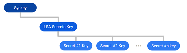 How LSA Secrets are Encrypted