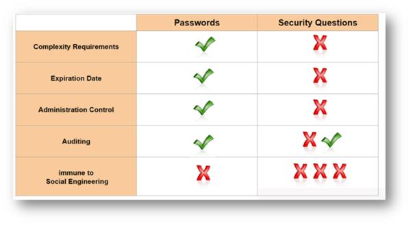 Passwords versus Security Question chart - Windows10